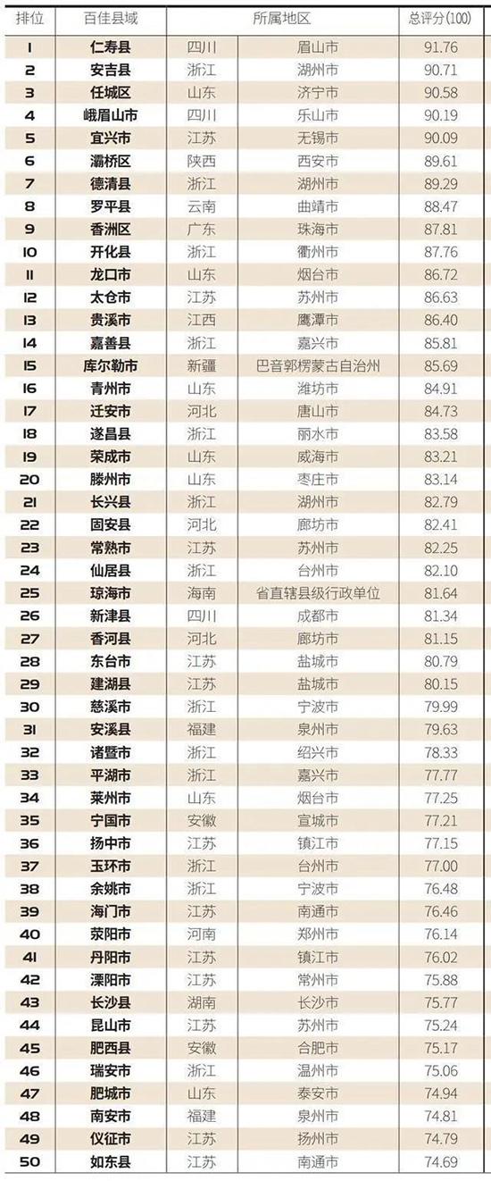 厉害了,中国最具绿意百佳县市,仁寿排名第一!